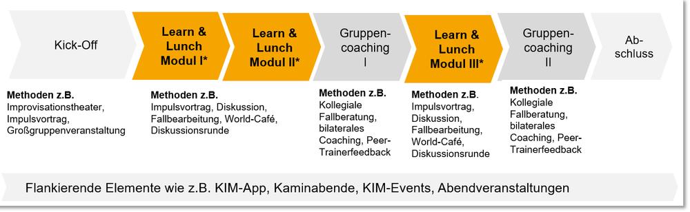 Beispielhafter Ablauf Learn & Lunch Trainings