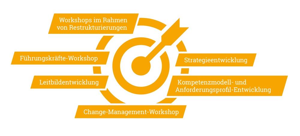 Einsatzgebiete der Workshopmoderation