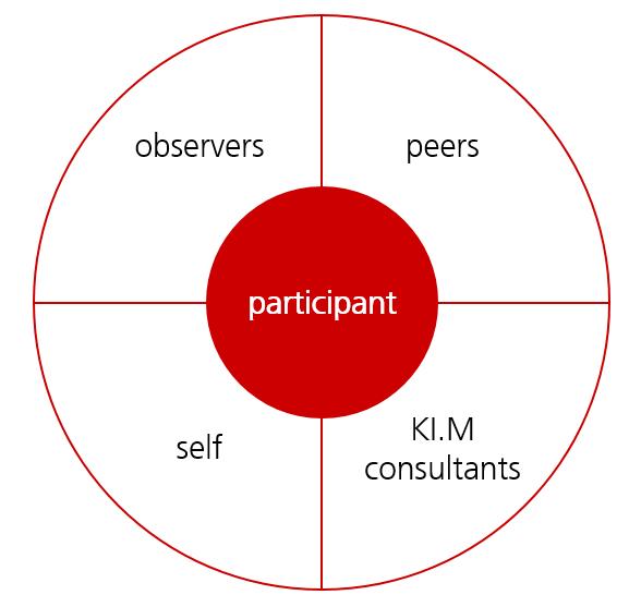 Unterschiedliche Perspektiven auf die Kompetenzen der Teilnehmer