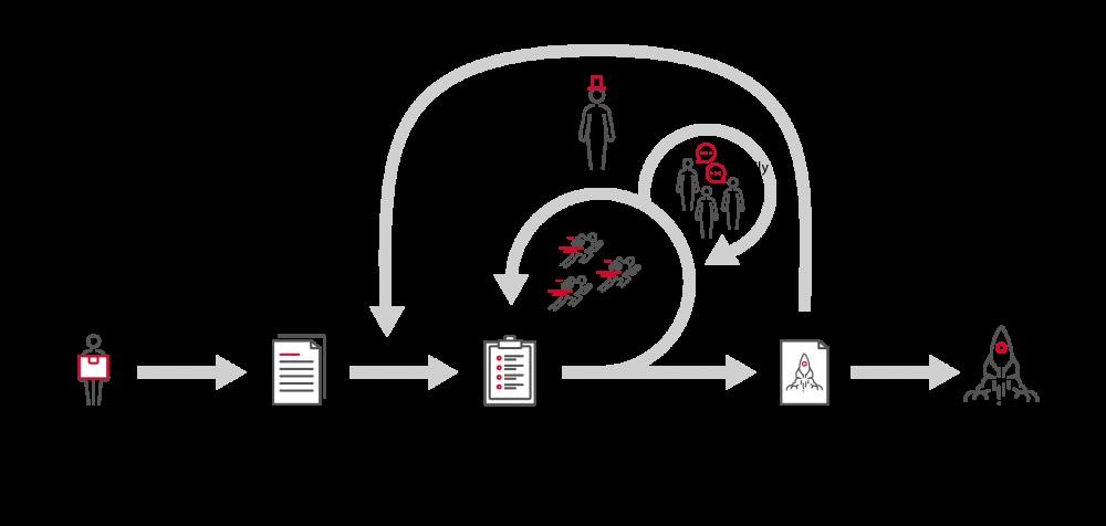 Skizze eines Scrum Prozesses